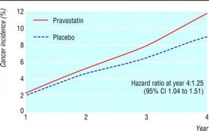 statins-cancer-graph